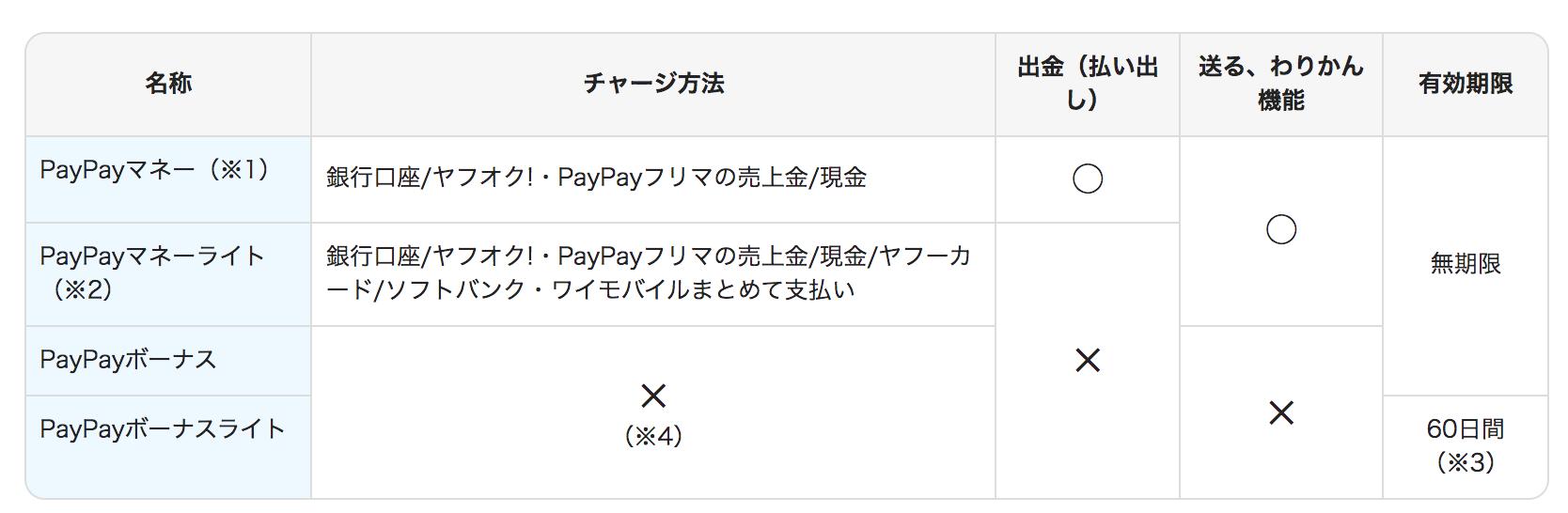 マネー 金 出 paypay ライト